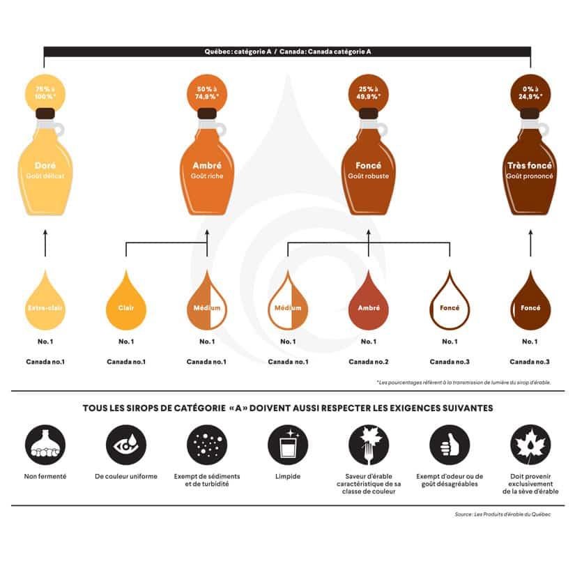 Nouvelle classification des sirops d'érable