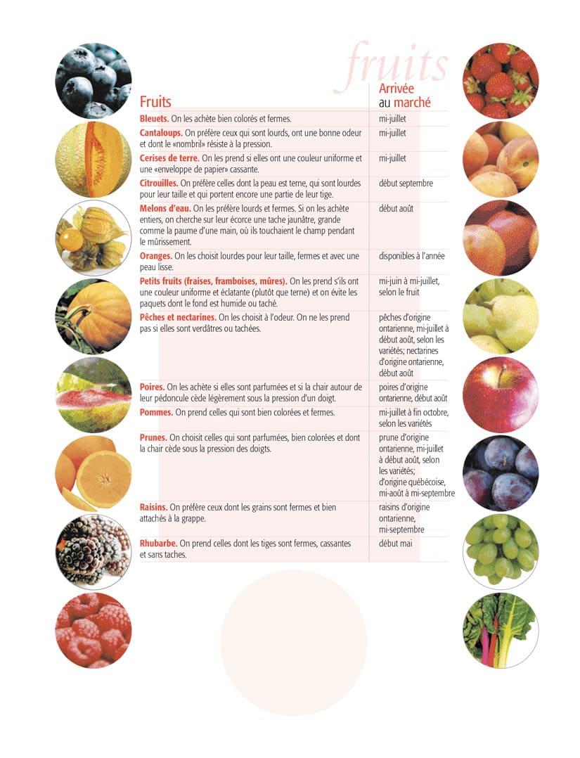 Guide d'achat des fruits du Québec