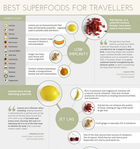 Superfoods for Travellers