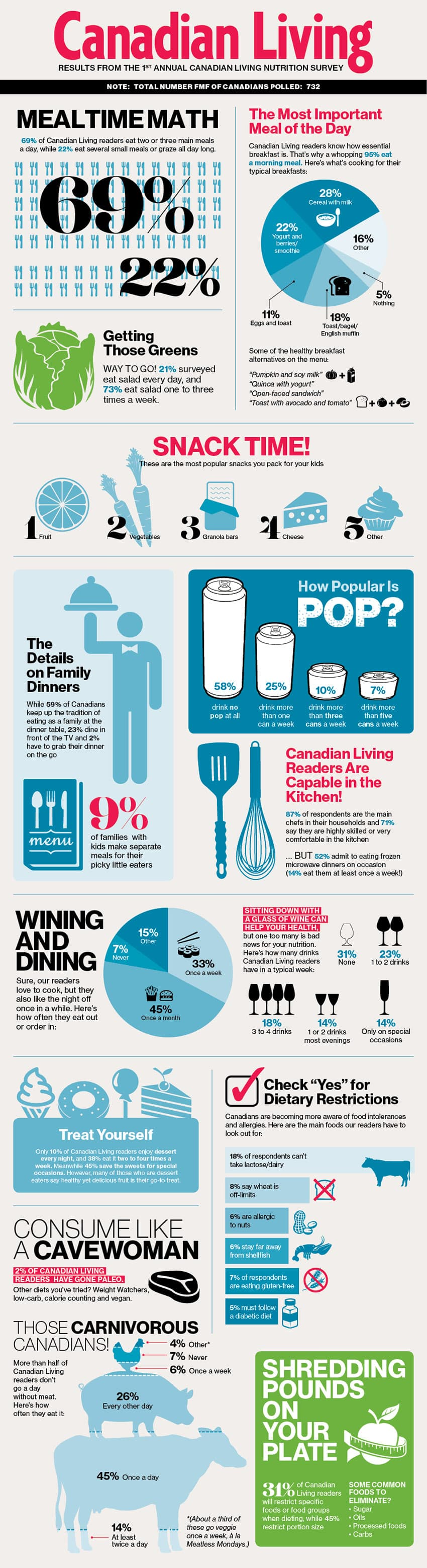 2013 Canadian Living Nutrition Survey