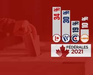 MÉTHODOLOGIE: Ce sondage a été réalisé sur le web avec un échantillon de 2001 Canadiens de plus de 18 ans du 10 septembre 2021 au 13 septembre 2021. Le questionnaire comprenait 25 questions. On y a répondu en environ 10 minutes.