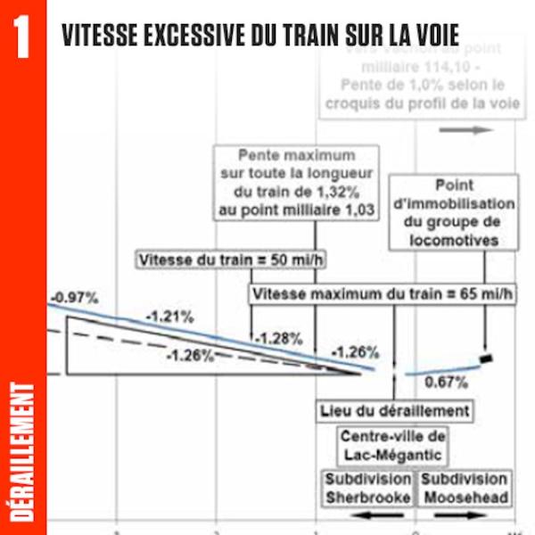 La vitesse élevée du train - environ 100 km/h -  alors qu'il franchissait la courbe à proximité du branchement de Mégantic Ouest a causé le déraillement du train