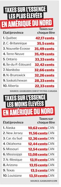 Prix Essence Montreal >> Champion Des Taxes Sur L Essence Le Journal De Montreal