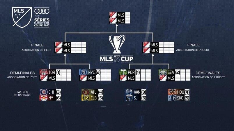 Le portrait des éliminatoires en MLS