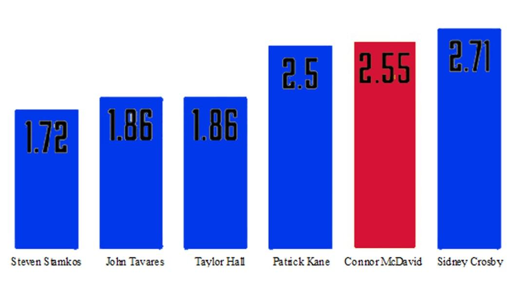 Stats McDavid